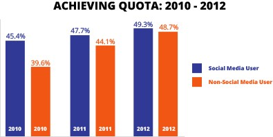 achieving quota